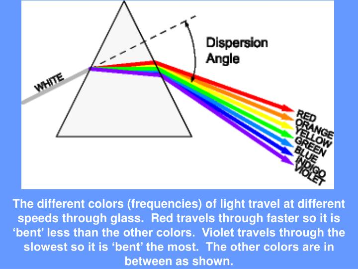 The different colors (frequencies) of light travel at different speeds through glass.  Red travels through faster so it is 'bent' less than the other colors.  Violet travels through the slowest so it is 'bent' the most.  The other colors are in between as shown.