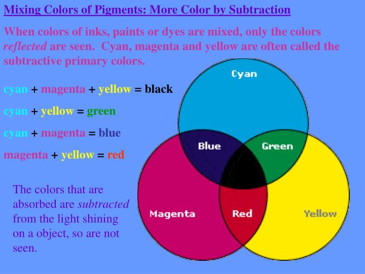 Mixing Colors of Pigments: More Color by Subtraction