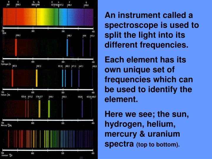 An instrument called a spectroscope is used to split the light into its different frequencies.