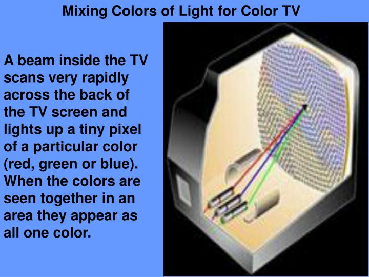 Mixing Colors of Light for Color TV