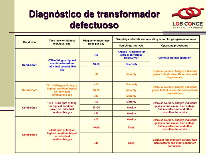 Diagnóstico de transformador defectuoso