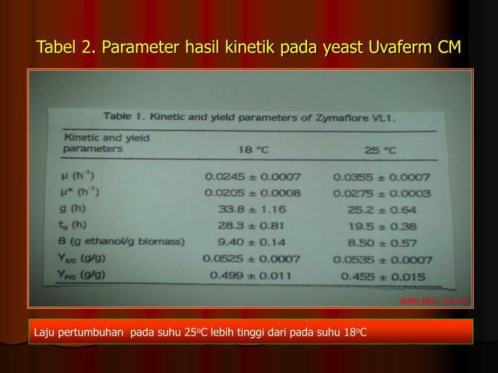 Tabel 2. Parameter hasil kinetik pada yeast Uvaferm CM