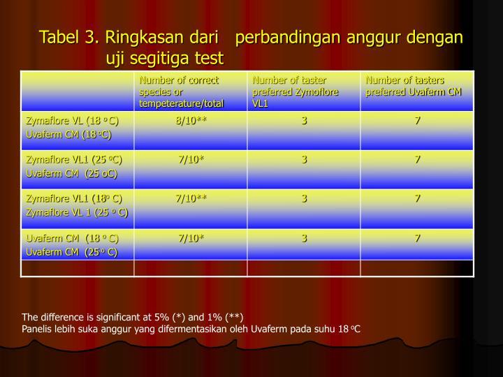 Tabel 3. Ringkasan dari   perbandingan anggur dengan    uji segitiga test