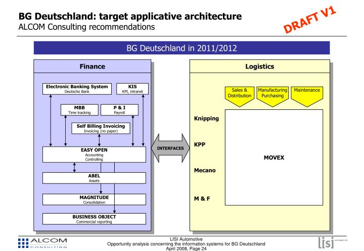 BG Deutschland: target applicative architecture