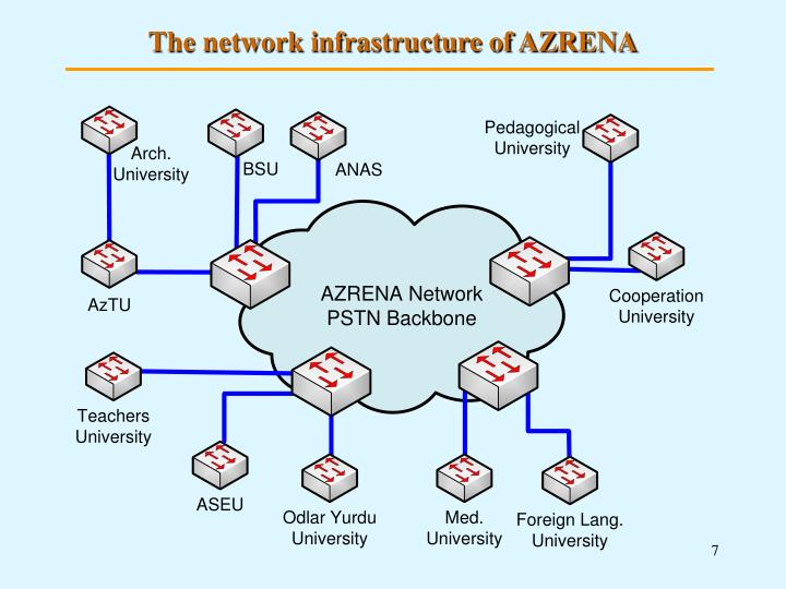 The network infrastructure of AZRENA