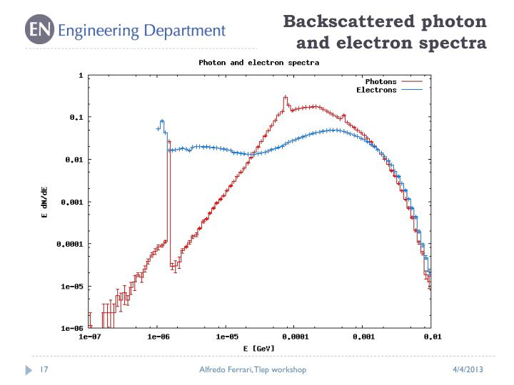 Backscattered photon and electron spectra