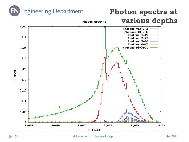 Photon spectra at various depths