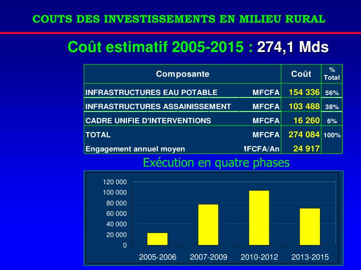 COUTS DES INVESTISSEMENTS EN MILIEU RURAL