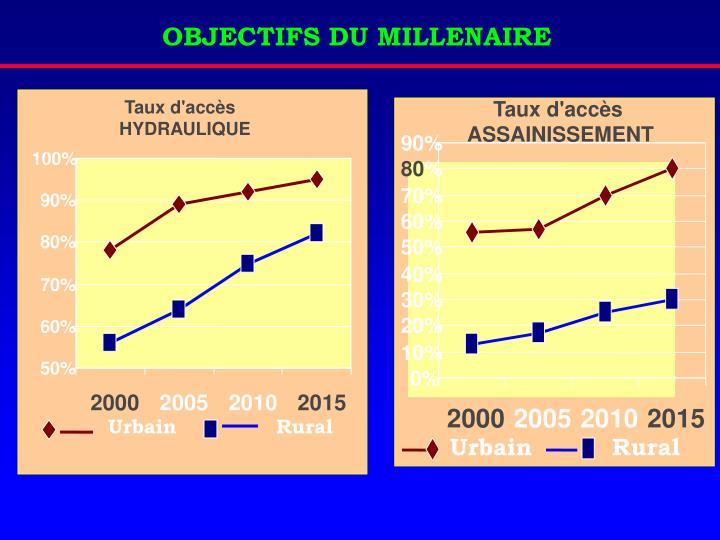 OBJECTIFS DU MILLENAIRE