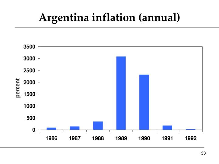 Argentina inflation (annual)