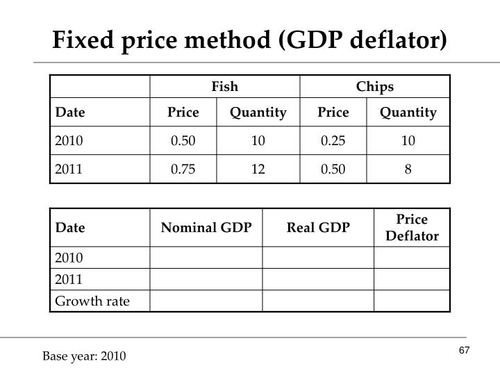 Fixed price method (GDP deflator)