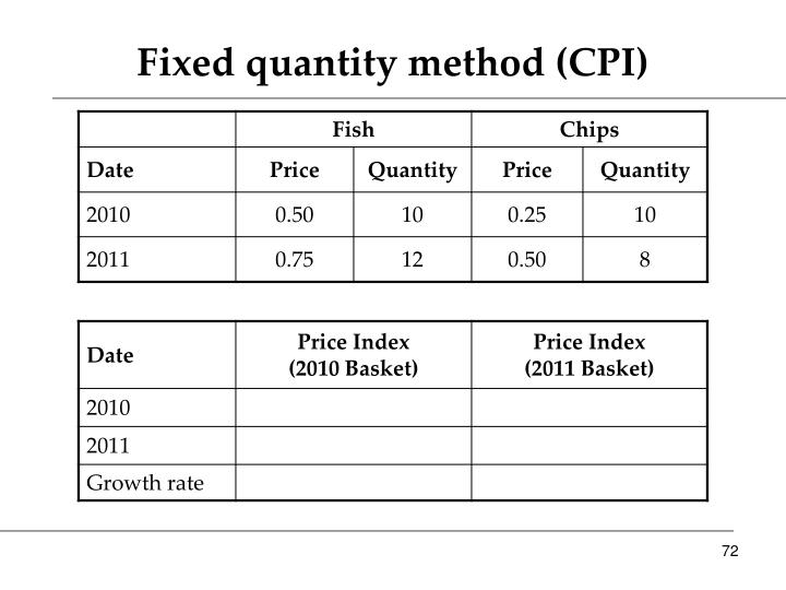 Fixed quantity method (CPI)