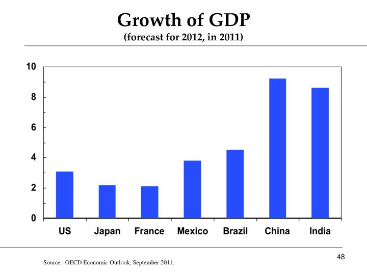 Growth of GDP