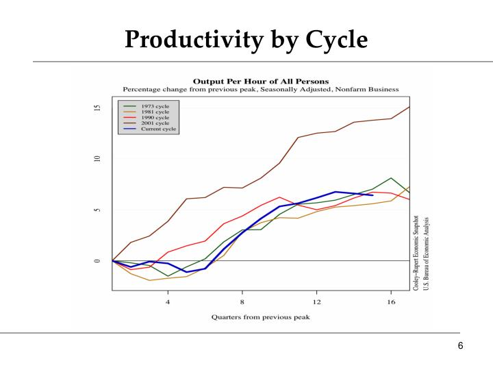 Productivity by Cycle