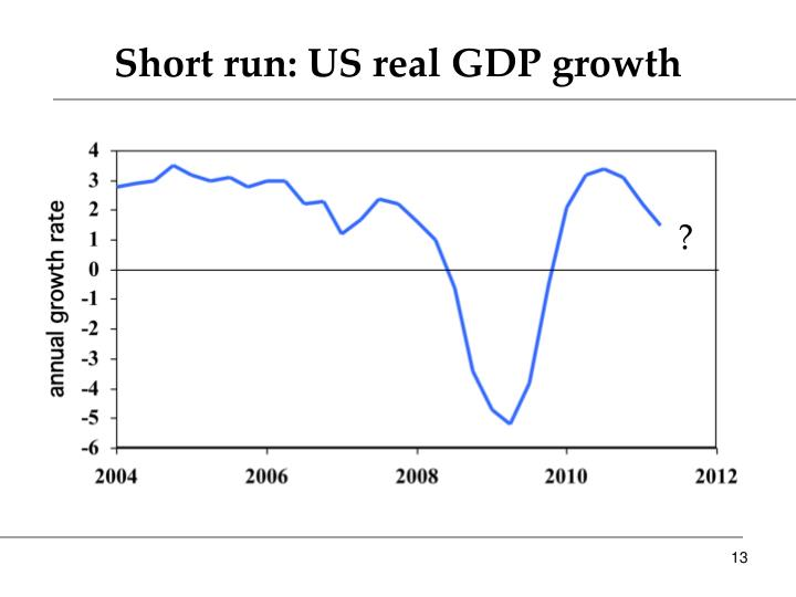 Short run: US real GDP growth