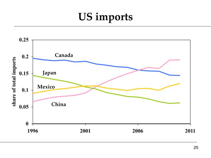 US imports