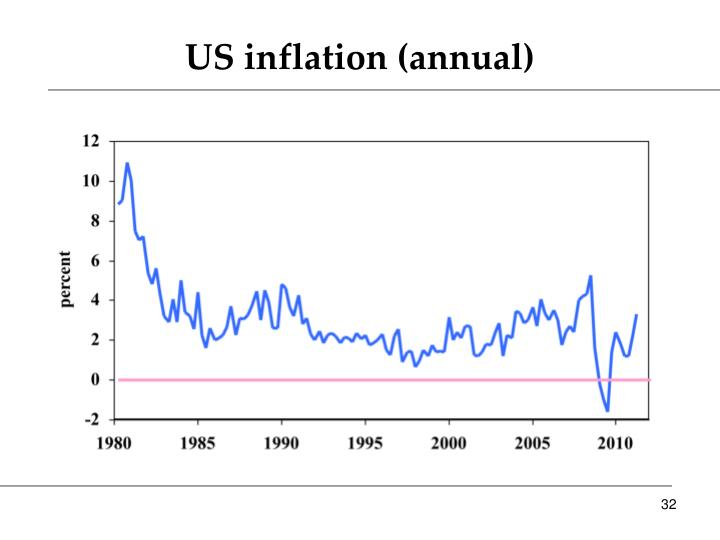 US inflation (annual)