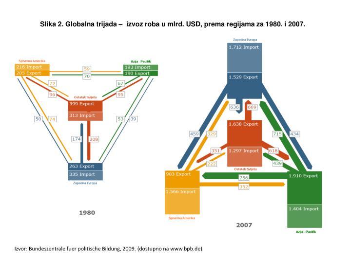 Slika 2. Globalna trijada –  izvoz roba u