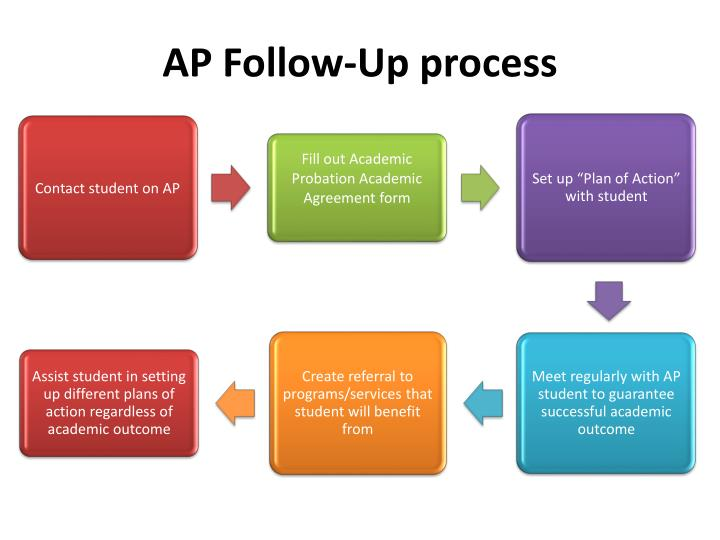 Ppt academic probation plan powerpoint presentation id - Plan program design plot to follow ...