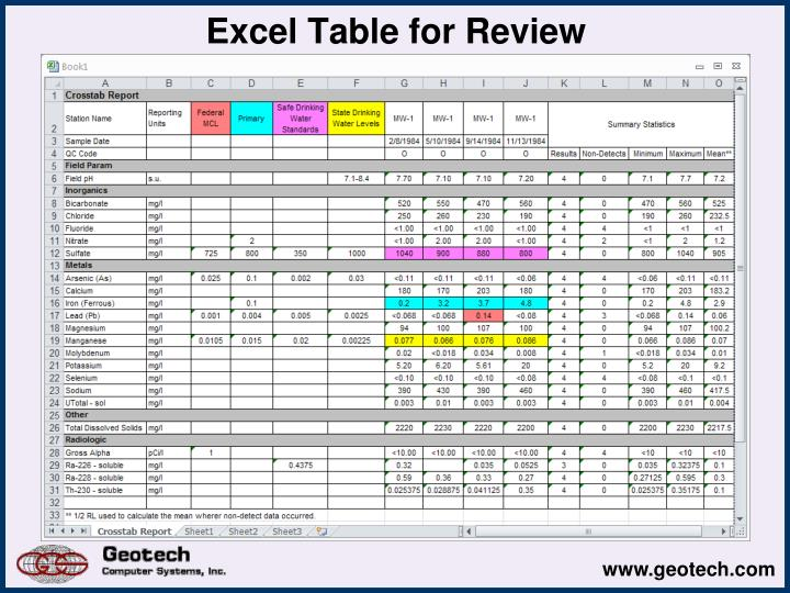 Excel Table for Review