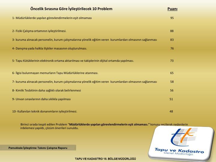 Öncelik Sırasına Göre İyileştirilecek 10 Problem