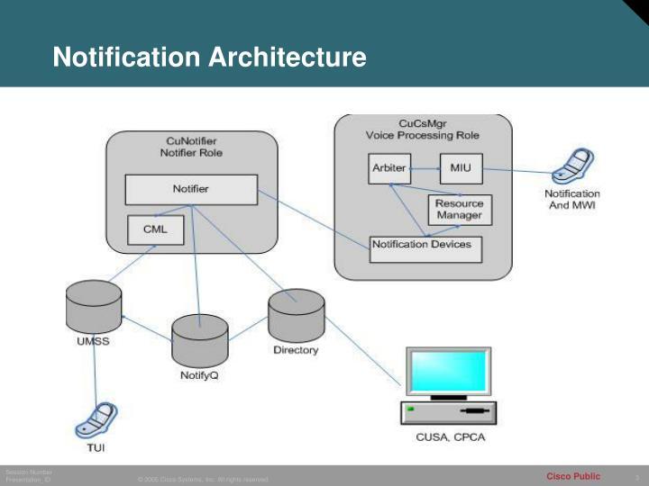 Notification Architecture