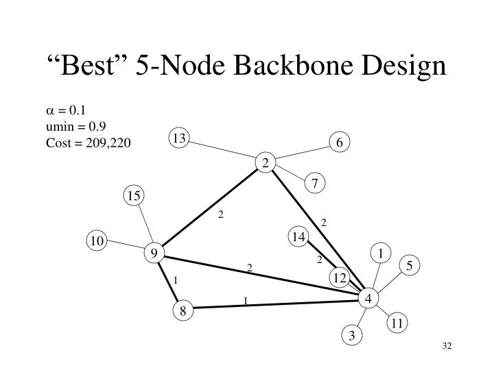 """Best"" 5-Node Backbone Design"
