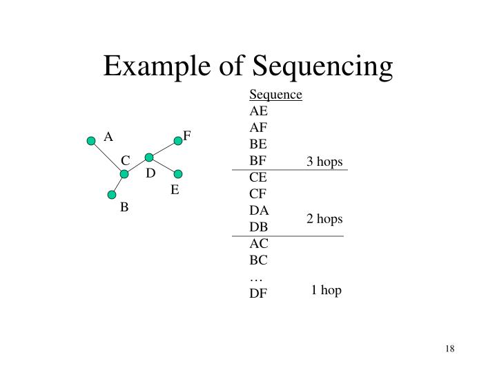 Example of Sequencing
