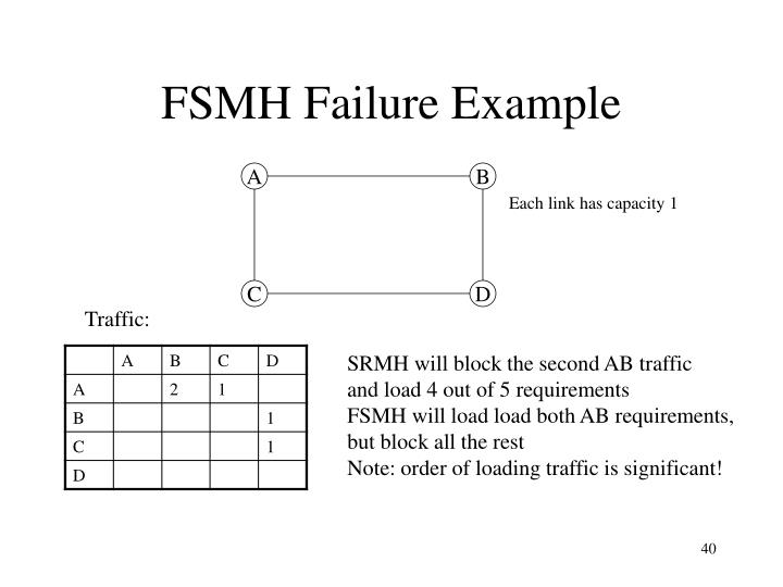 FSMH Failure Example