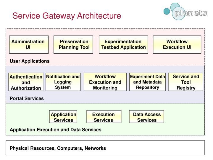 Service Gateway Architecture