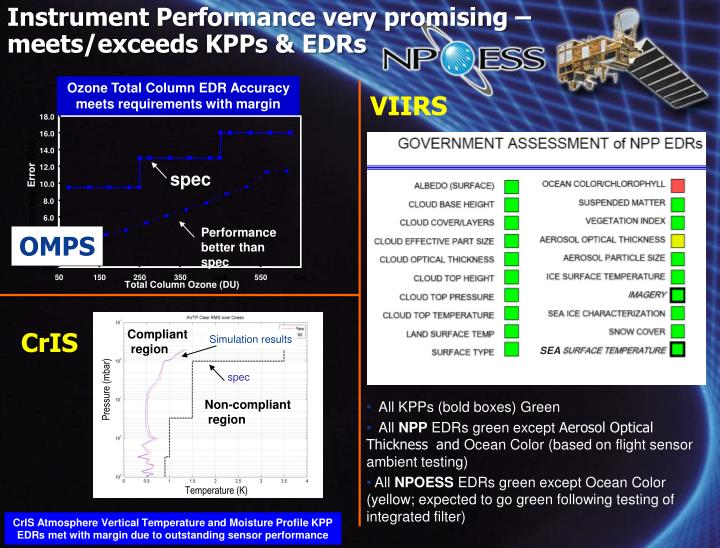 Instrument Performance very promising – meets/exceeds KPPs & EDRs
