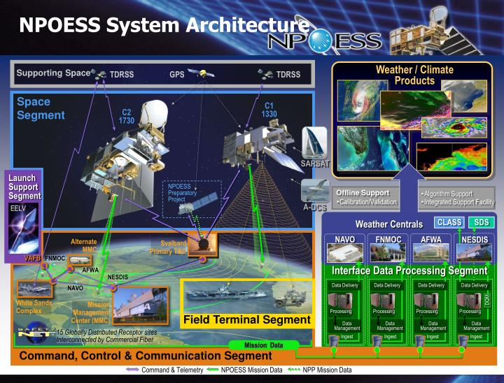 NPOESS System Architecture