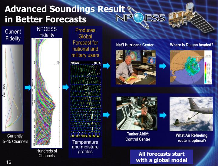 Advanced Soundings Result