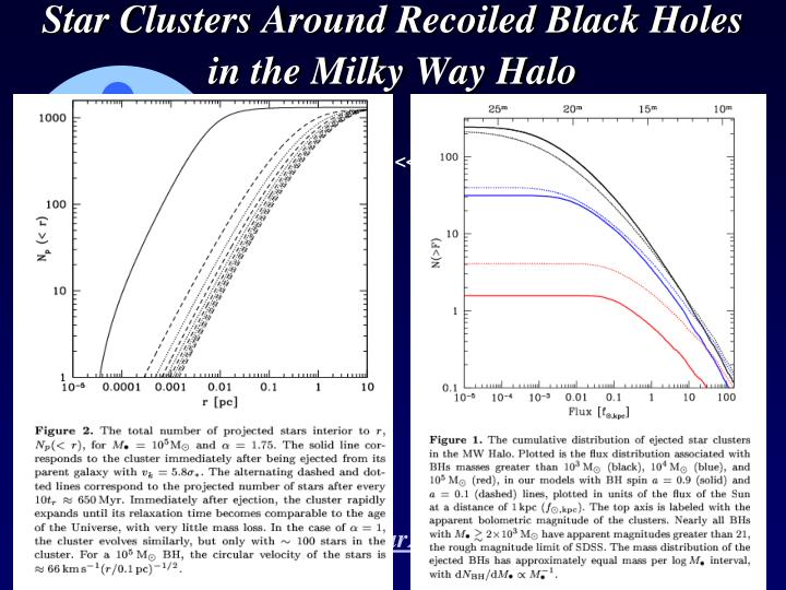 Star Clusters Around Recoiled Black Holes in the Milky Way Halo
