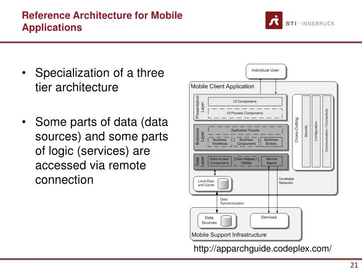Reference Architecture for Mobile Applications