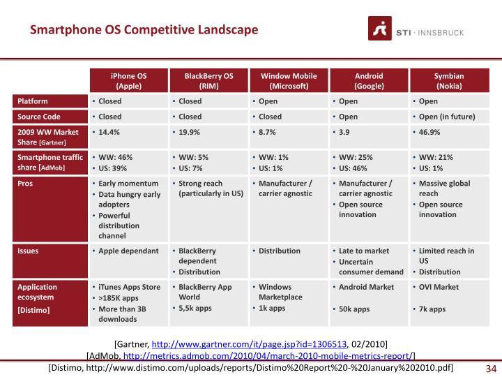Smartphone OS Competitive Landscape
