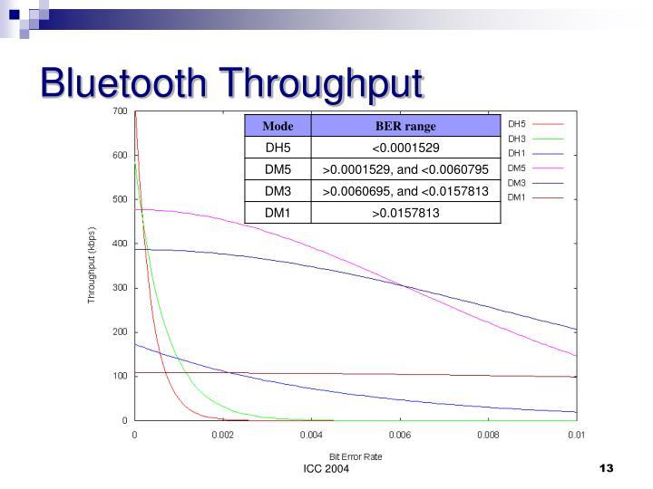 Bluetooth Throughput