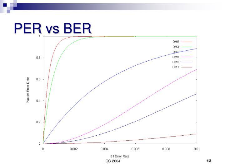 PER vs BER