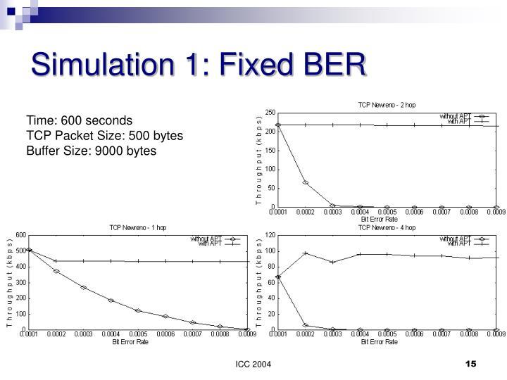 Simulation 1: Fixed BER
