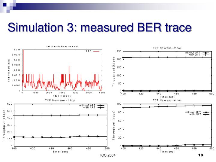 Simulation 3: measured BER trace