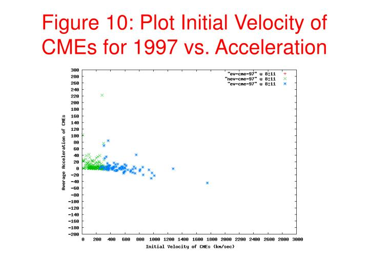 Figure 10: Plot Initial Velocity of CMEs for 1997 vs. Acceleration