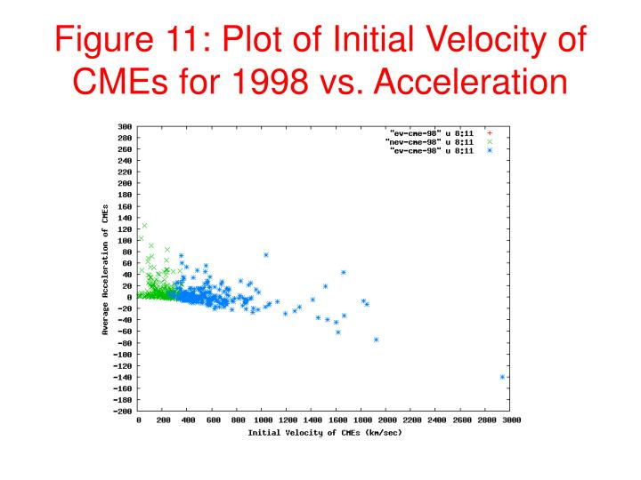Figure 11: Plot of Initial Velocity of CMEs for 1998 vs. Acceleration
