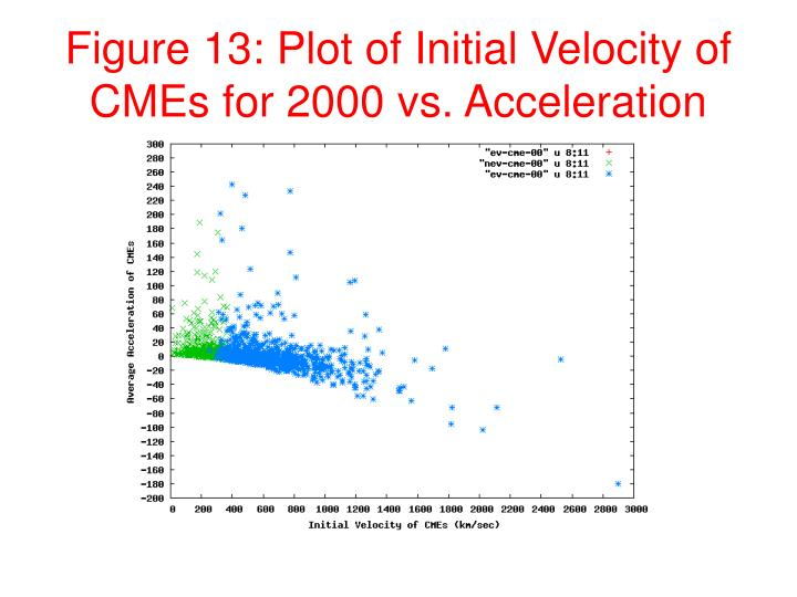 Figure 13: Plot of Initial Velocity of CMEs for 2000 vs. Acceleration