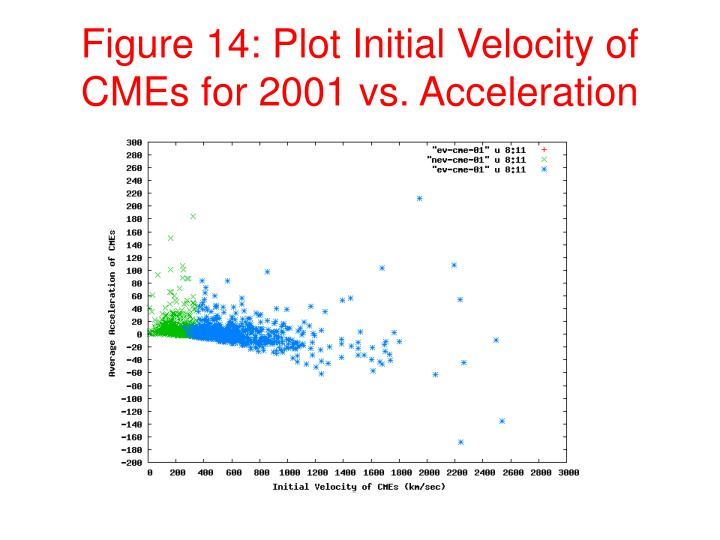 Figure 14: Plot Initial Velocity of CMEs for 2001 vs. Acceleration