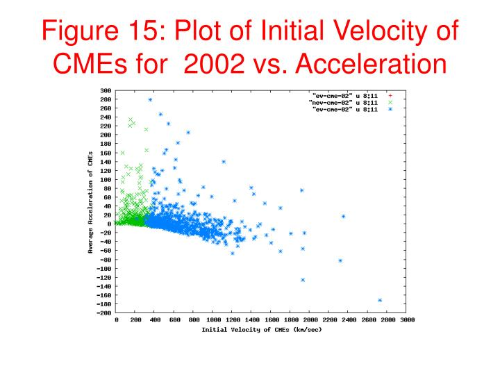 Figure 15: Plot of Initial Velocity of CMEs for  2002 vs. Acceleration