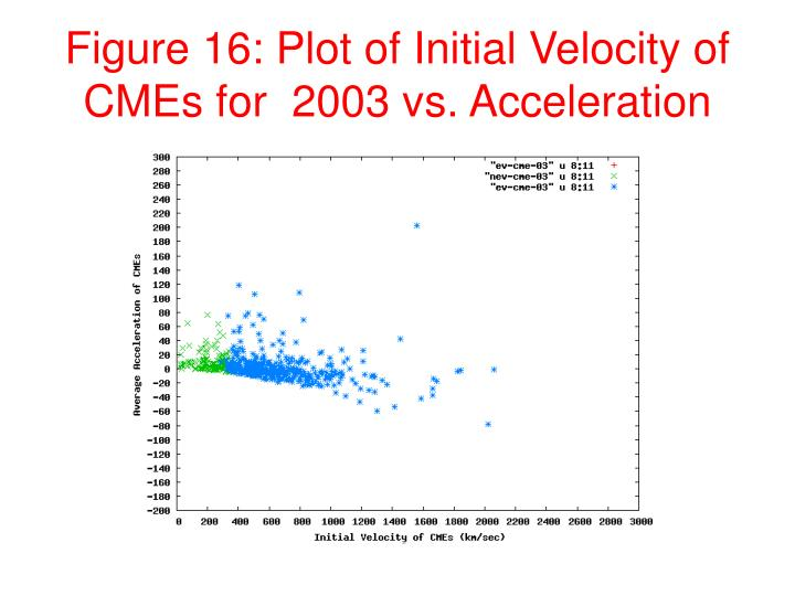 Figure 16: Plot of Initial Velocity of CMEs for  2003 vs. Acceleration