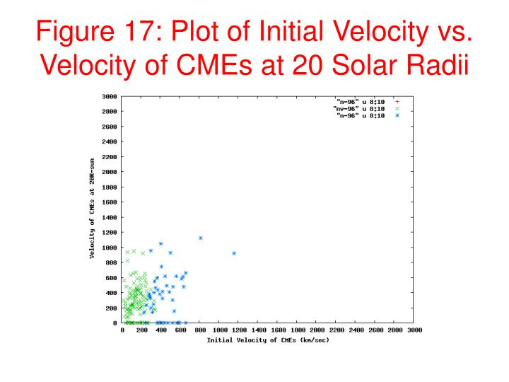 Figure 17: Plot of Initial Velocity vs. Velocity of CMEs at 20 Solar Radii