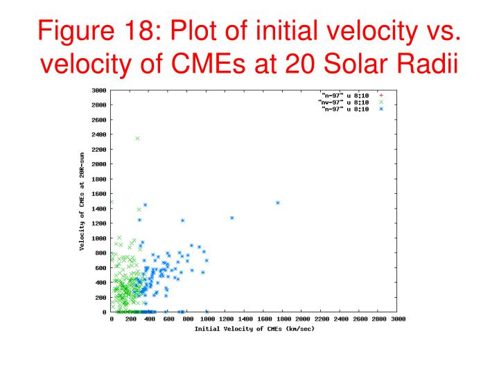 Figure 18: Plot of initial velocity vs. velocity of CMEs at 20 Solar Radii