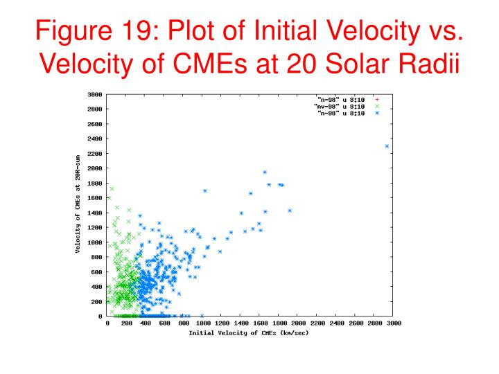 Figure 19: Plot of Initial Velocity vs. Velocity of CMEs at 20 Solar Radii