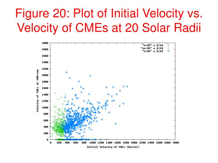 Figure 20: Plot of Initial Velocity vs. Velocity of CMEs at 20 Solar Radii